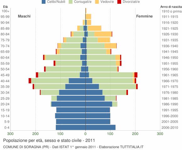 Grafico Popolazione per età, sesso e stato civile Comune di Soragna (PR)