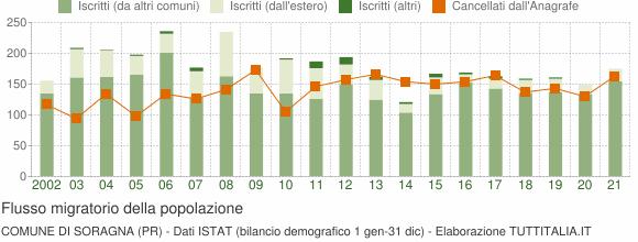 Flussi migratori della popolazione Comune di Soragna (PR)