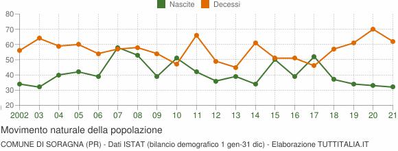 Grafico movimento naturale della popolazione Comune di Soragna (PR)