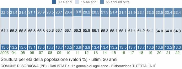 Grafico struttura della popolazione Comune di Soragna (PR)