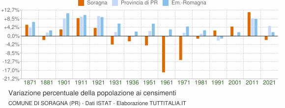 Grafico variazione percentuale della popolazione Comune di Soragna (PR)
