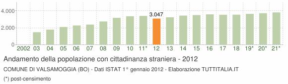 Grafico andamento popolazione stranieri Comune di Valsamoggia (BO)