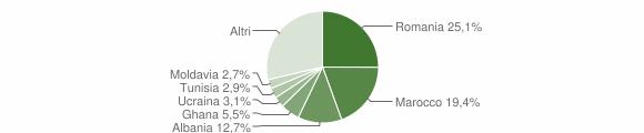 Grafico cittadinanza stranieri - Valsamoggia 2019