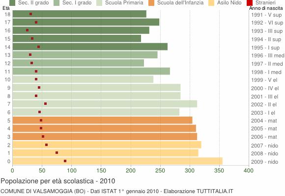 Grafico Popolazione in età scolastica - Valsamoggia 2010