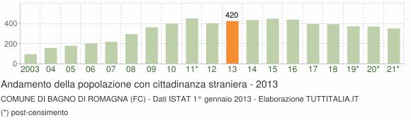 Grafico andamento popolazione stranieri Comune di Bagno di Romagna (FC)