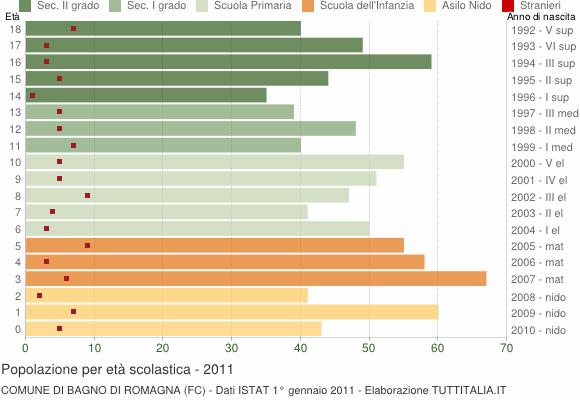 Grafico Popolazione in età scolastica - Bagno di Romagna 2011