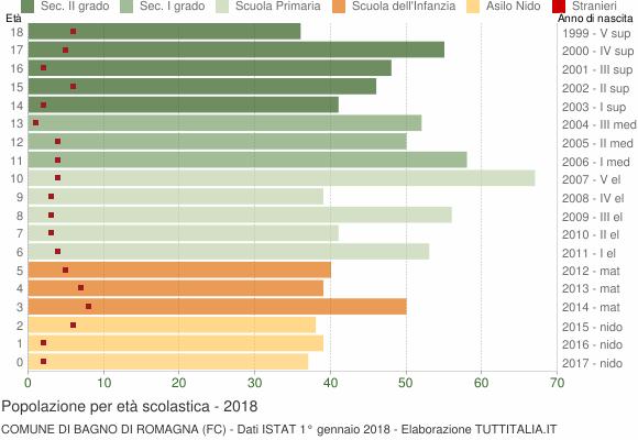 Grafico Popolazione in età scolastica - Bagno di Romagna 2018
