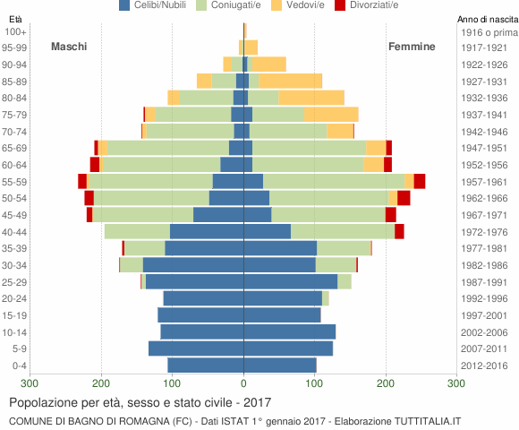 Grafico Popolazione per età, sesso e stato civile Comune di Bagno di Romagna (FC)