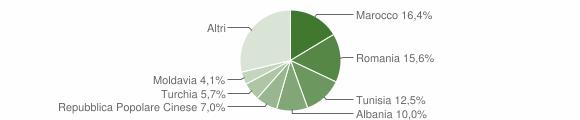 Grafico cittadinanza stranieri - Bomporto 2019