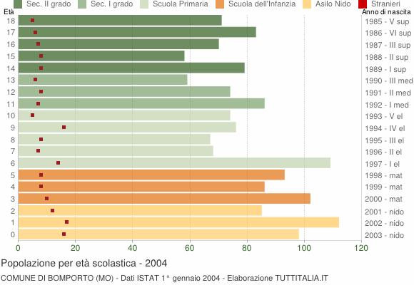 Grafico Popolazione in età scolastica - Bomporto 2004