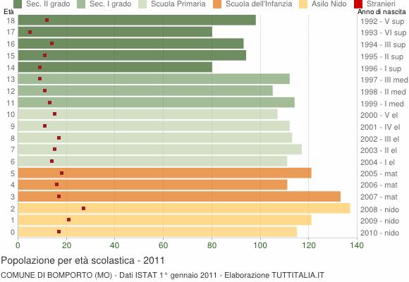 Grafico Popolazione in età scolastica - Bomporto 2011