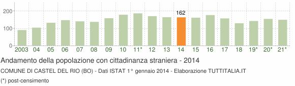 Grafico andamento popolazione stranieri Comune di Castel del Rio (BO)