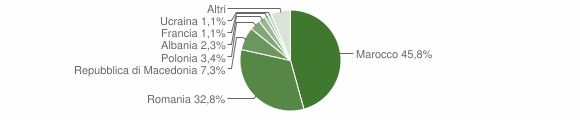 Grafico cittadinanza stranieri - Castel del Rio 2010