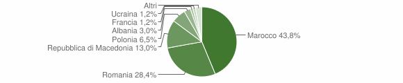 Grafico cittadinanza stranieri - Castel del Rio 2012