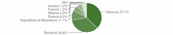 Grafico cittadinanza stranieri - Castel del Rio 2014
