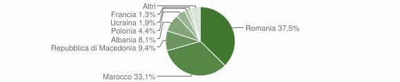 Grafico cittadinanza stranieri - Castel del Rio 2015