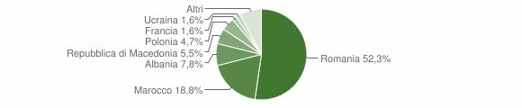 Grafico cittadinanza stranieri - Castel del Rio 2018