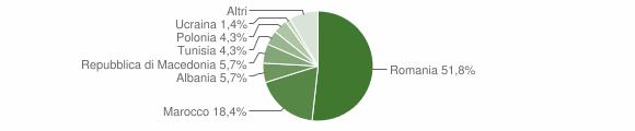 Grafico cittadinanza stranieri - Castel del Rio 2019