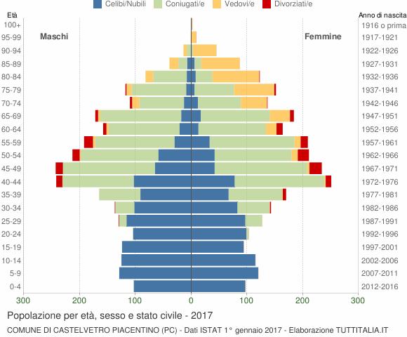 Grafico Popolazione per età, sesso e stato civile Comune di Castelvetro Piacentino (PC)