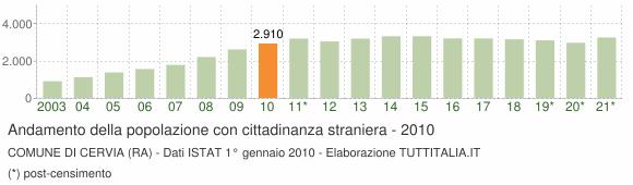 Grafico andamento popolazione stranieri Comune di Cervia (RA)