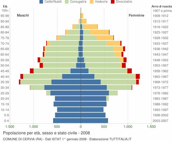 Grafico Popolazione per età, sesso e stato civile Comune di Cervia (RA)