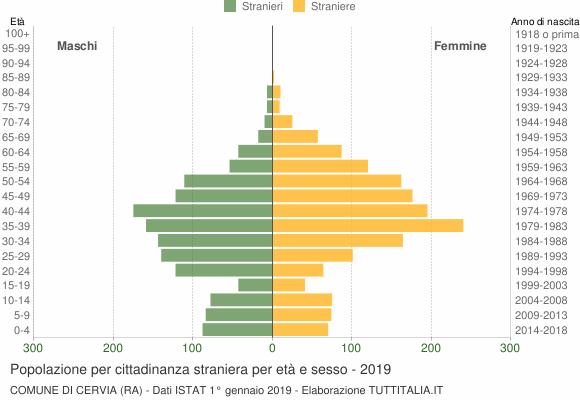 Grafico cittadini stranieri - Cervia 2019