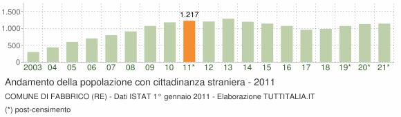Grafico andamento popolazione stranieri Comune di Fabbrico (RE)