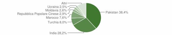 Grafico cittadinanza stranieri - Fabbrico 2011