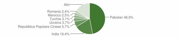 Grafico cittadinanza stranieri - Fabbrico 2019