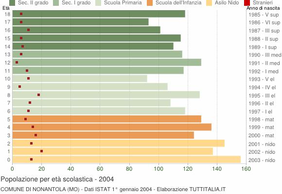 Grafico Popolazione in età scolastica - Nonantola 2004