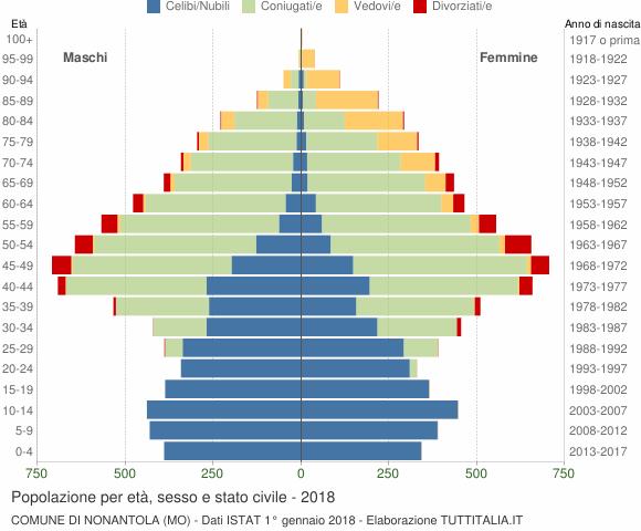 Grafico Popolazione per età, sesso e stato civile Comune di Nonantola (MO)