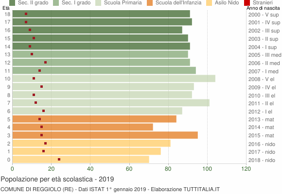 Grafico Popolazione in età scolastica - Reggiolo 2019