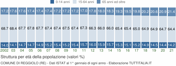 Grafico struttura della popolazione Comune di Reggiolo (RE)
