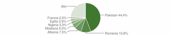 Grafico cittadinanza stranieri - Bedonia 2018