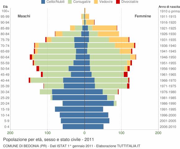 Grafico Popolazione per età, sesso e stato civile Comune di Bedonia (PR)