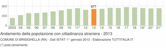 Grafico andamento popolazione stranieri Comune di Brisighella (RA)