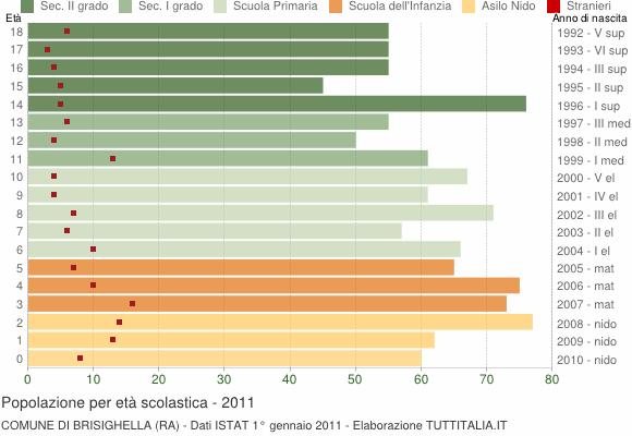 Grafico Popolazione in età scolastica - Brisighella 2011