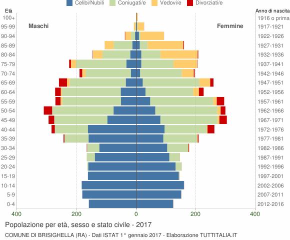 Grafico Popolazione per età, sesso e stato civile Comune di Brisighella (RA)