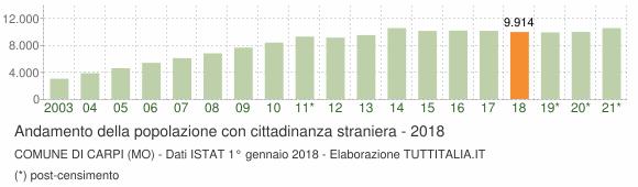 Grafico andamento popolazione stranieri Comune di Carpi (MO)