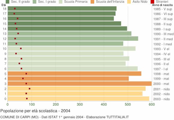 Grafico Popolazione in età scolastica - Carpi 2004