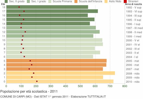 Grafico Popolazione in età scolastica - Carpi 2011