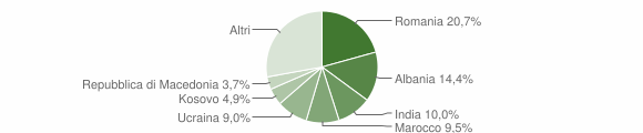 Grafico cittadinanza stranieri - Montese 2019