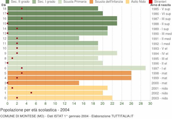 Grafico Popolazione in età scolastica - Montese 2004