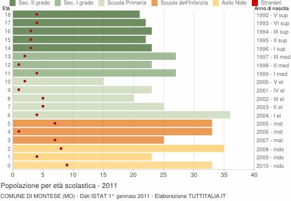 Grafico Popolazione in età scolastica - Montese 2011