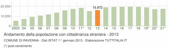 Grafico andamento popolazione stranieri Comune di Ravenna