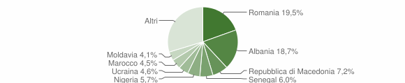 Grafico cittadinanza stranieri - Ravenna 2013