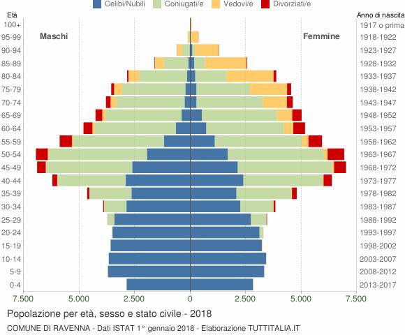Grafico Popolazione per età, sesso e stato civile Comune di Ravenna