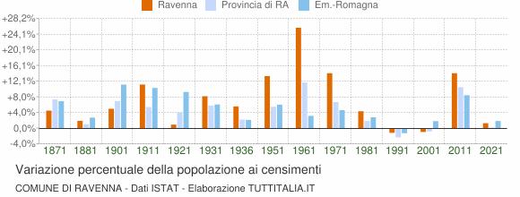 Grafico variazione percentuale della popolazione Comune di Ravenna