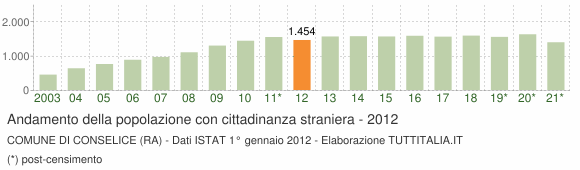 Grafico andamento popolazione stranieri Comune di Conselice (RA)