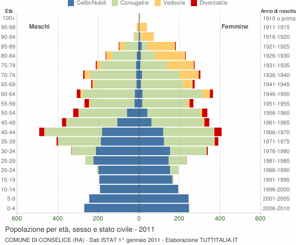 Grafico Popolazione per età, sesso e stato civile Comune di Conselice (RA)